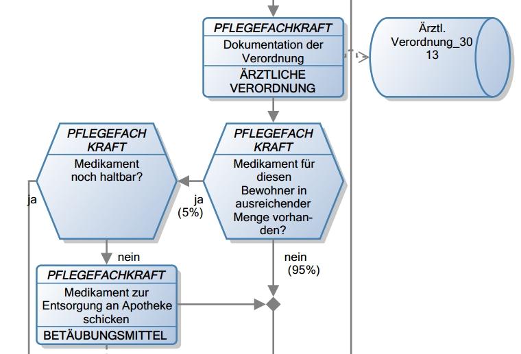 IBO-Prozessmodell